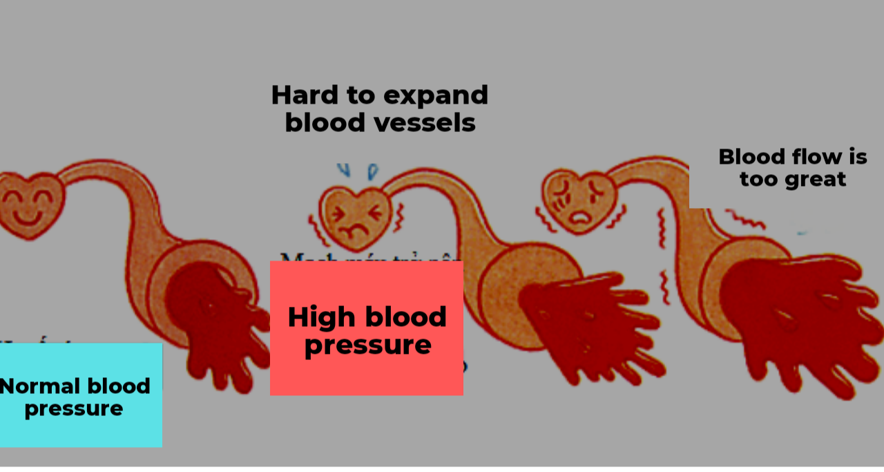 normal and high blood pressure