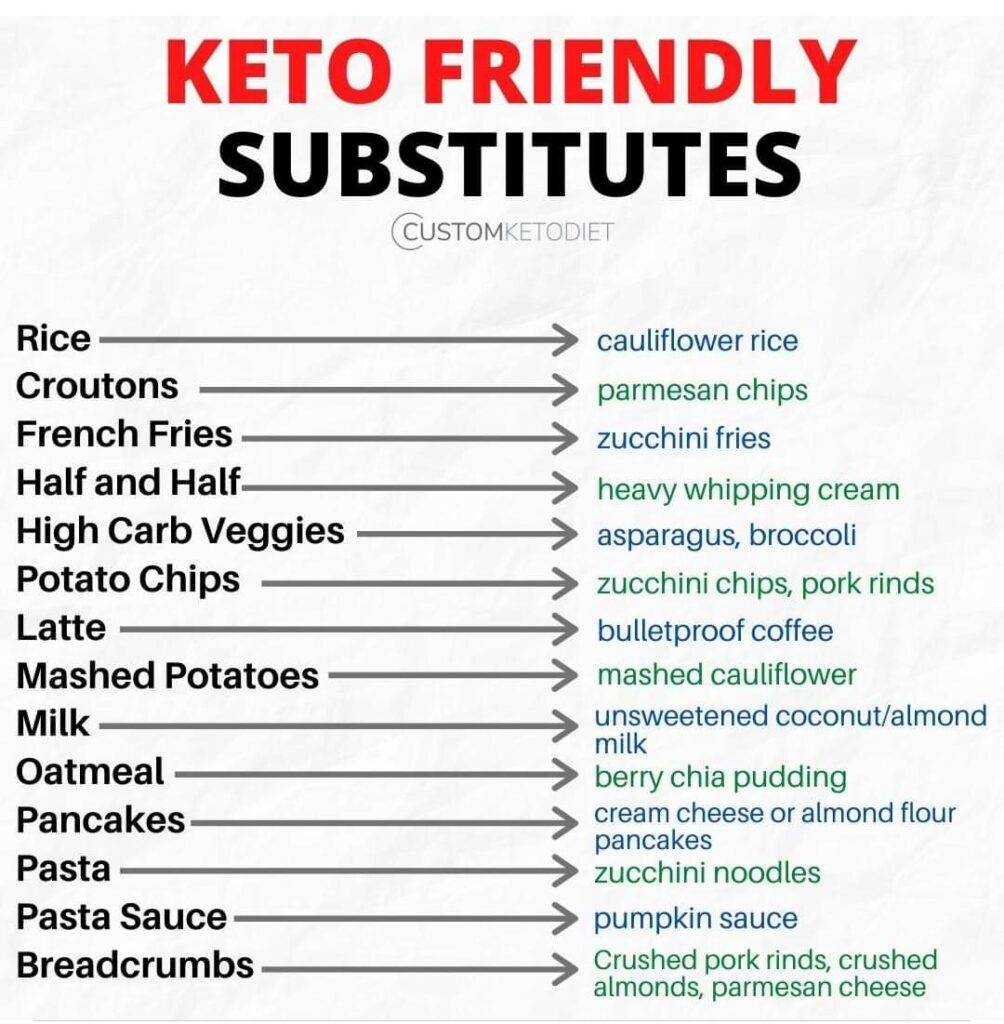 keto diet friendly for weight loss